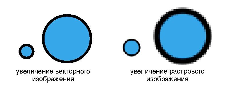 векторные и растровые изображения чем отличаются
